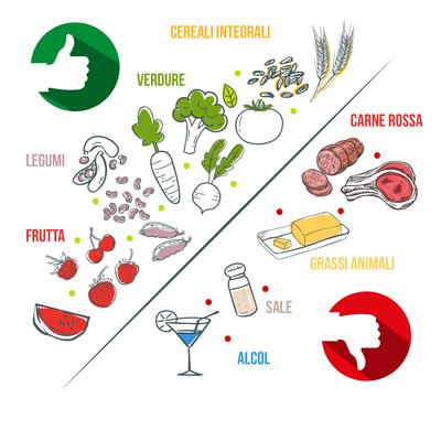 Associazione tra dieta e cancro