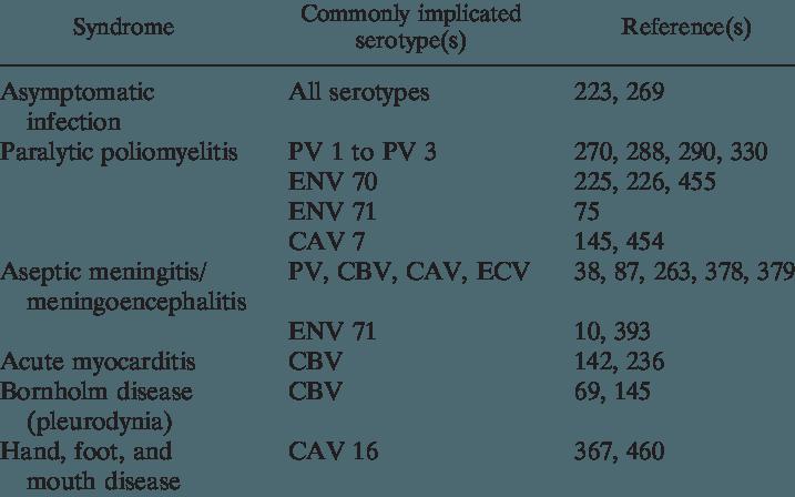 Manifestazioni cliniche dei vari sottotipi degli Enterovirus.