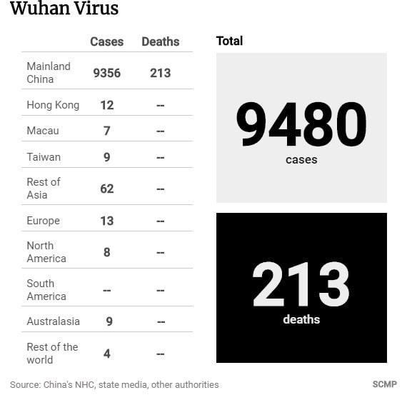 dati coronavirus 31 gennaio 2020