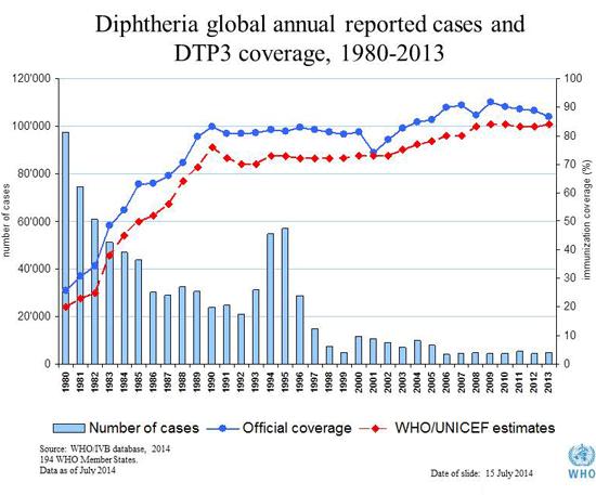 Epidemiologia del Corynebacterium diphtheriae
