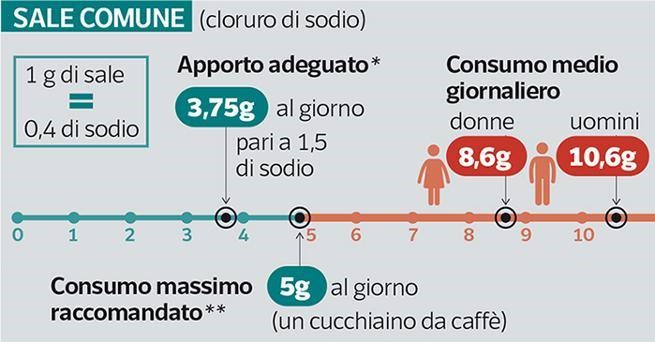 Quantitativo giornaliero di sale consumato in media in Italia