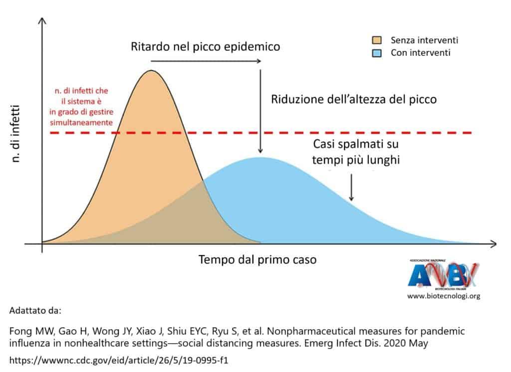 Schema rappresentativo della necessità di abbassare il picco epidemico e spalmare la curva epidemiologica nel tempo, misura necessaria per il contenimento di COVID-19