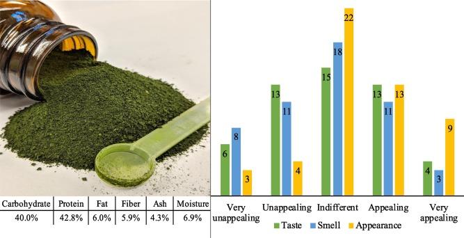Test nutrizionali della biomassa di Chlamydomonas reinhardtii, fra le microalghe potenzialmente utili per il microbiota