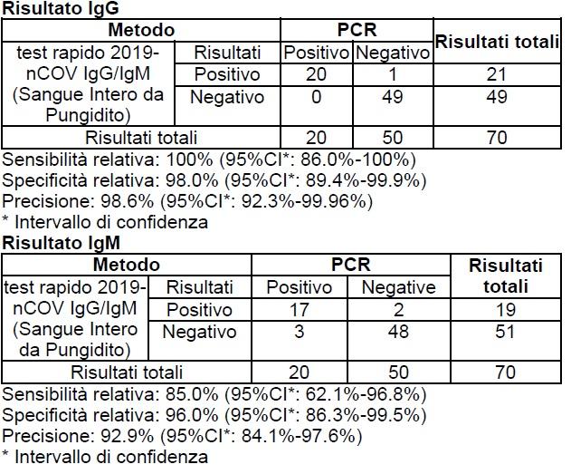 Sensibilità e specificità della cassetta del test rapido IgG/IgM COVID-19 prodotta da ScreenItalia
