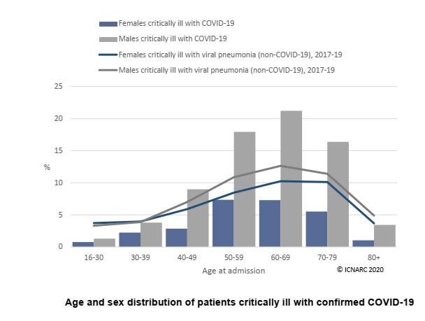 Dati osservazionali – Francia pazienti con Covid-19