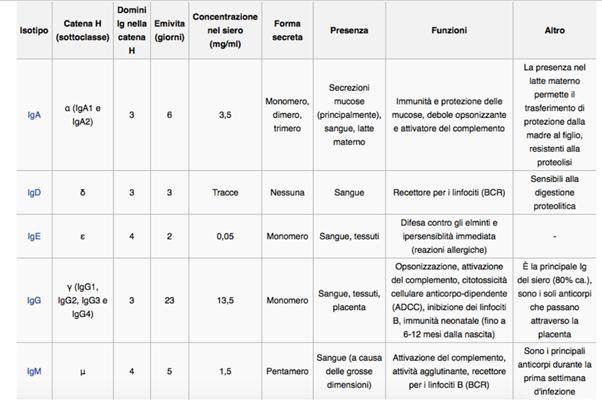diverse classi di immunoglobuline