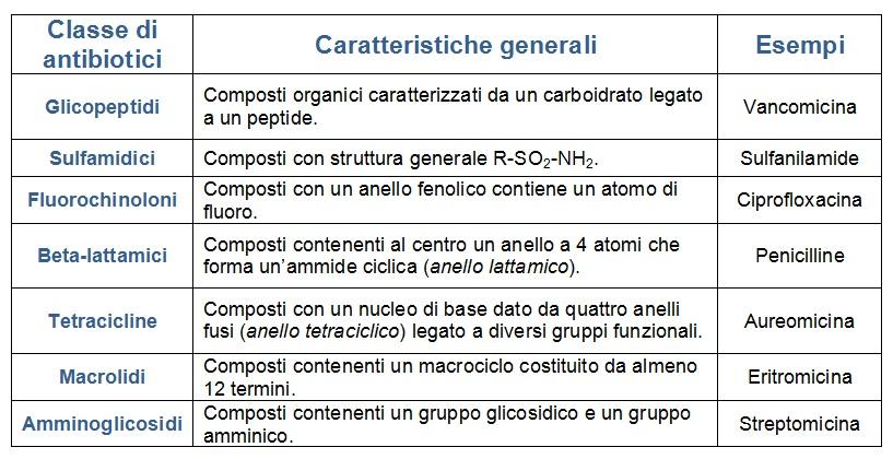 Tabella in cui viene mostrata un'ulteriore classificazione degli antibiotici, ossia in base alla loro struttura chimica
