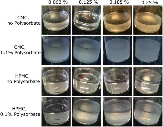 Confronto dell'influenza degli addensanti sulla solubilità della monocaprina in formulazioni di colliri. Nelle formulazioni a base di CMC, la monocaprina forma grumi (indicati da asterisco rosso) allo 0,125%. L'aggiunta dello 0,1% di polisorbato ha distribuito uniformemente la monocaprina, sebbene non si sia completamente solubilizzata. Nelle formulazioni a base di HPMC, la monocaprina forma un sottile precipitato appena sotto il menisco allo 0,125% (indicato da cancelletto rosso). L'aggiunta di 0,1% di polisorbato ha solubilizzato la monocaprina.