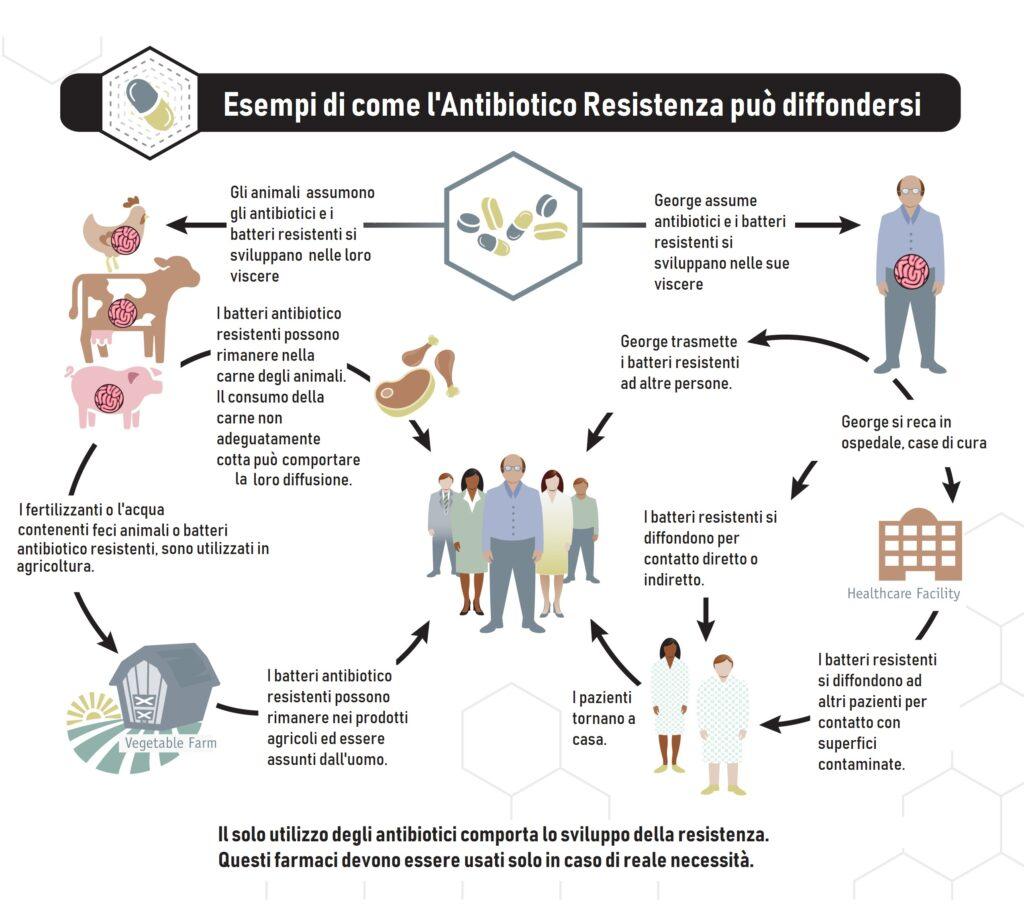 Possibili vie di trasmissione di batteri antibiotico resistenti in ambiente soggetto a continuo utilizzo di antibiotici. https://www.ildigitale.it/batteri-resistenti-nel-mondo-faranno-piu-morti-del-covid-19/