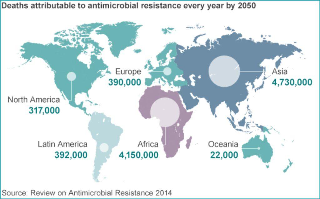 Grafico sulle previsioni di aumento delle morti per antibiotico resistenza nel 2050. https://www.biovitae.it/la-resistenza-agli-antibiotici-provochera-10-milioni-di-morti-nel-mondo-entro-il-2050-e-litalia-e-tra-i-paesi-messi-peggio/
