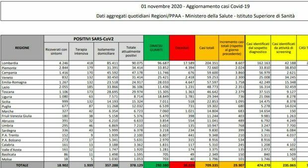 aggiornamento dei casi in Italia, 1 novembre 2020
