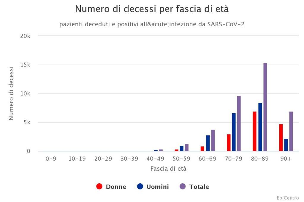 numero dei decessi per SARS-CoV-2 per fascia d'età