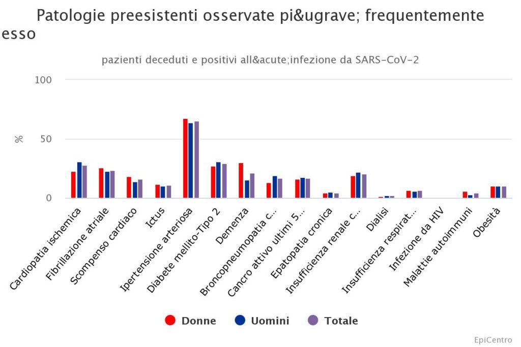 patologie preesistenti osservate nei decessi per SARS-CoV-2